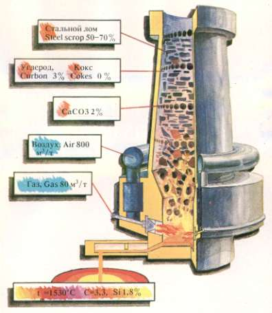 Конструкция газовой вагранки