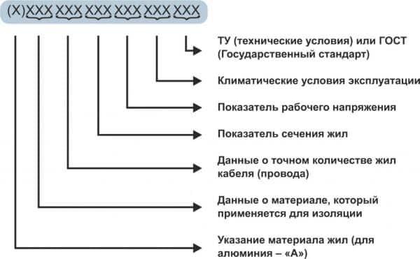 Что обозначают поля на маркировочной записи