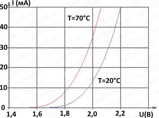 Изменение характеристик от влияния температуры