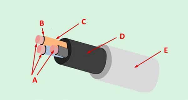 Устройство электрокабеля ВВГнг (не распространяющего горения)