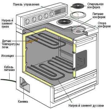 Ремонт духовки электроплиты своими руками