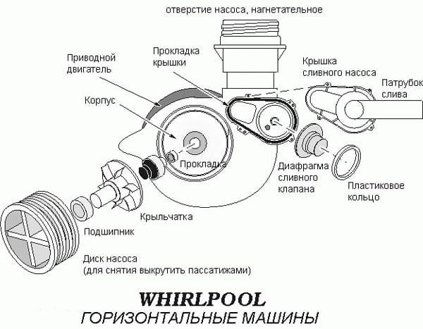схема машины вирпул