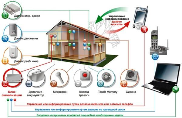 общая схема работы умный дом