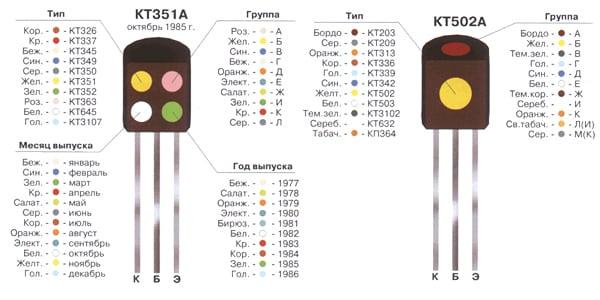 примеры цветовой маркировки