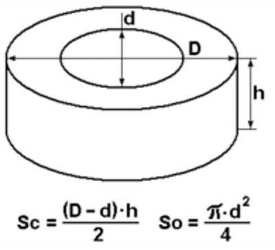 Основные параметры тороидального сердечника