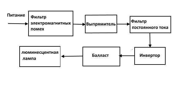 Блок-схема типичной реализации ЭПРА