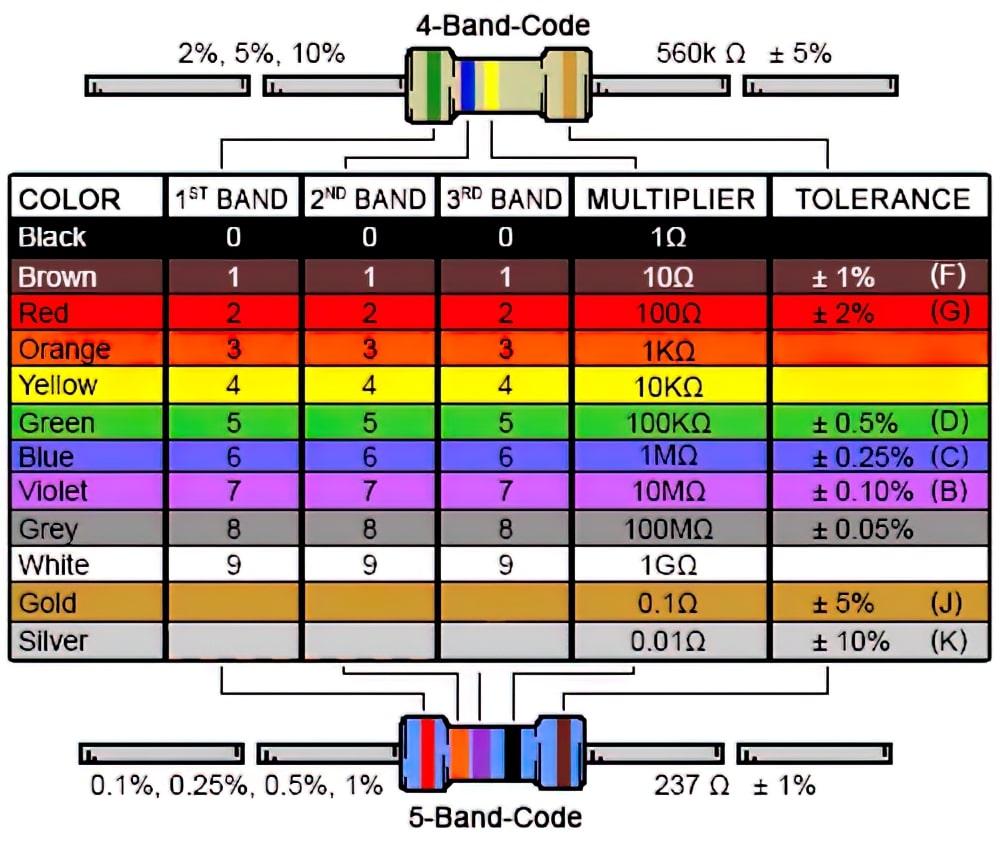 Таблица цветов колец резистора