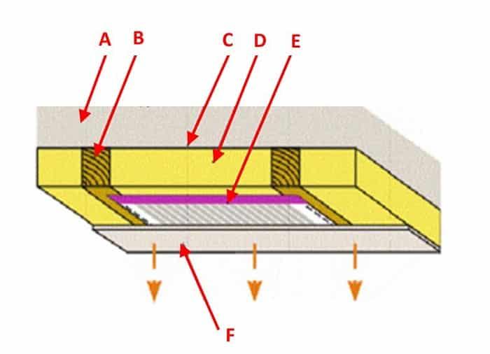 Монтажная схема потолков ПЛЭН