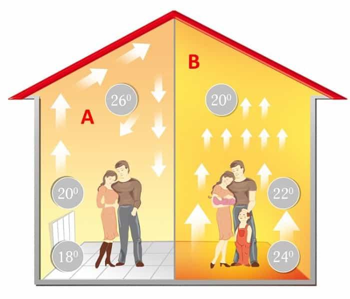 Перепады температуры в помещении