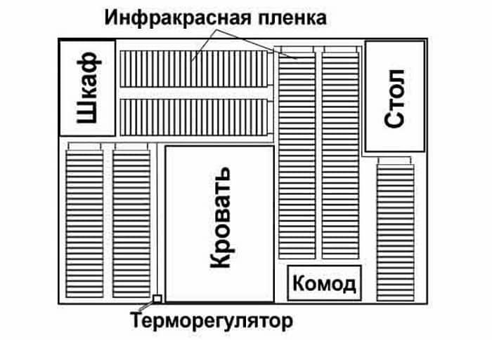 Пример плана укладки ИК пленки