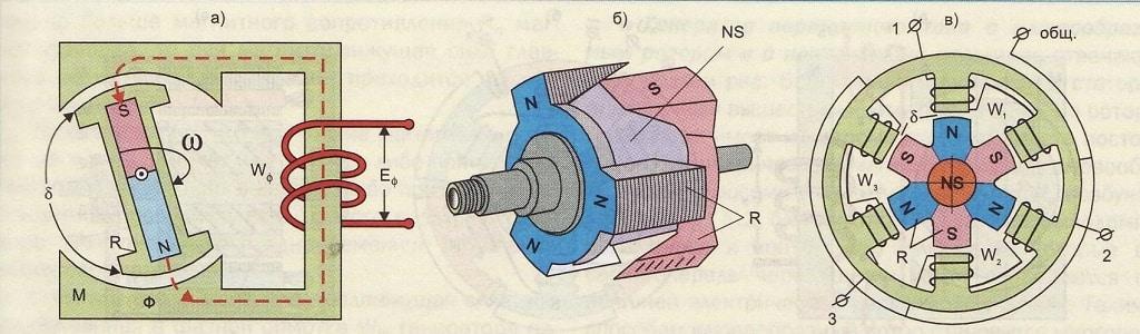 Модель генератора с магнитным ротором