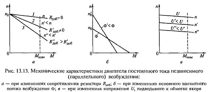 Примеры механических характеристик ДПТ