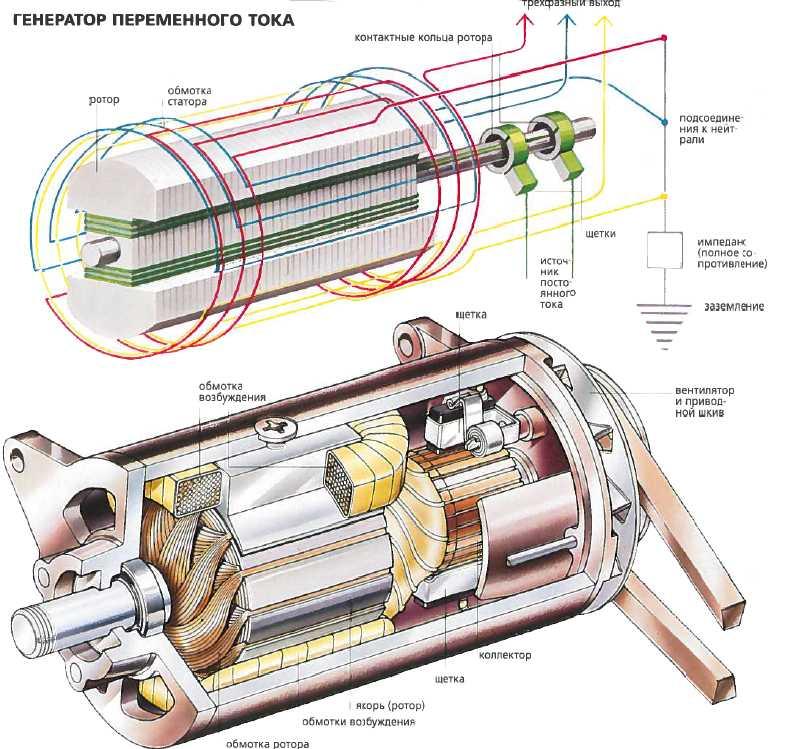 Строение синхронного генератора средней мощности