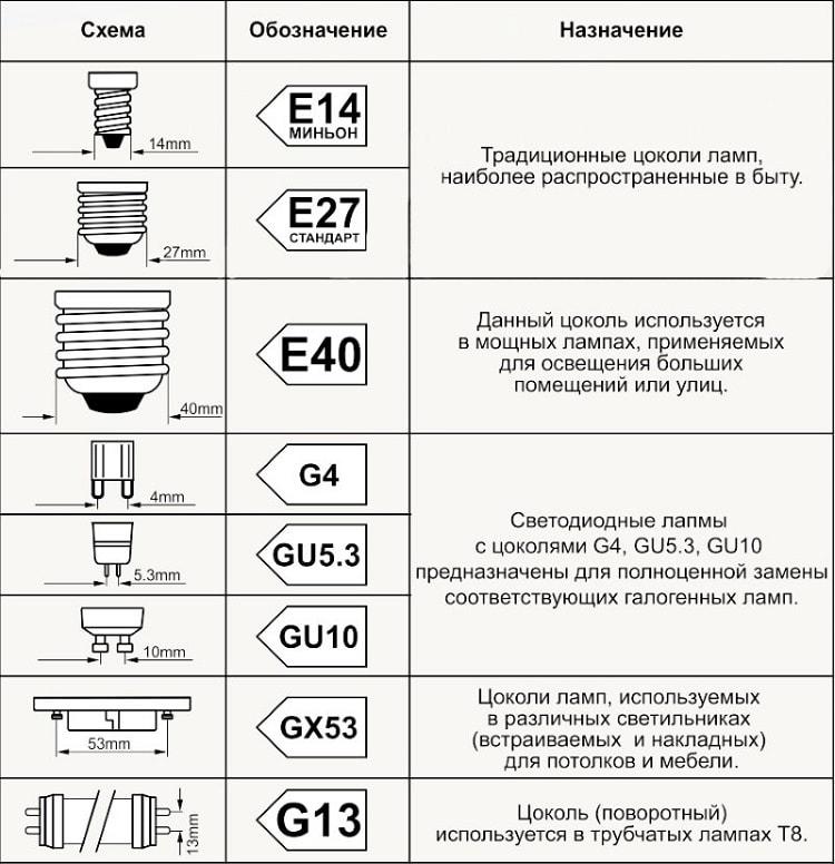 Таблица наиболее применяемых цоколей электро ламп