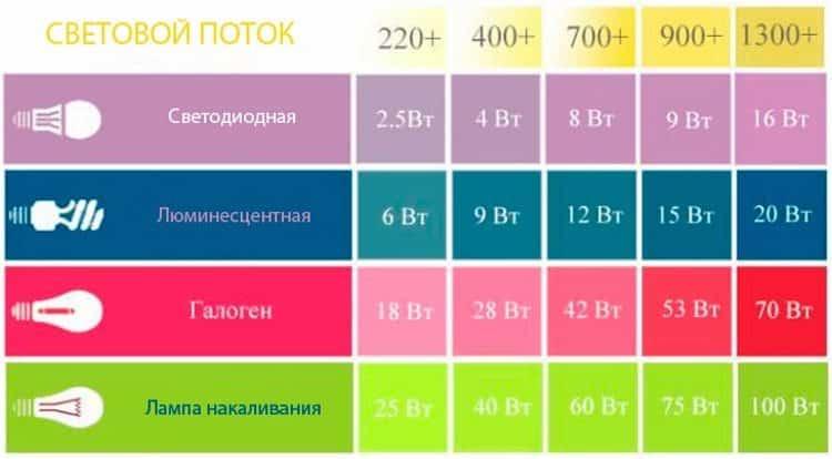 Таблица с приблизительными параметрами светового потока различных источников освещения
