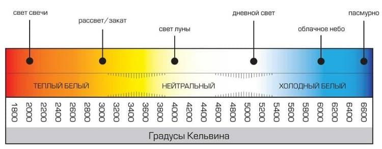 Упрощенная спектрофотометрическая шкала (цветность)
