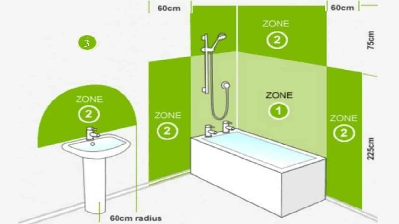 Зональное деление ванной