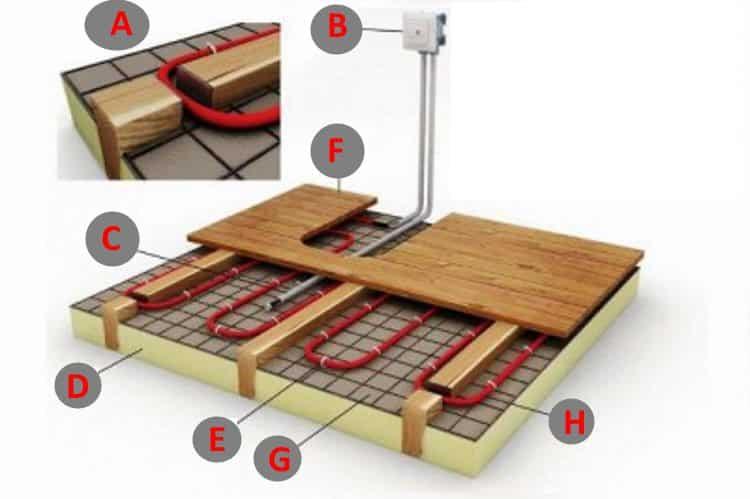Как правильно класть НК по деревянному перекрытию