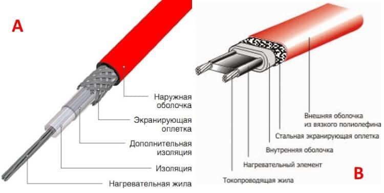 Конструкция нагревательного провода (А) и греющего кабеля Теплолюкс (Б)