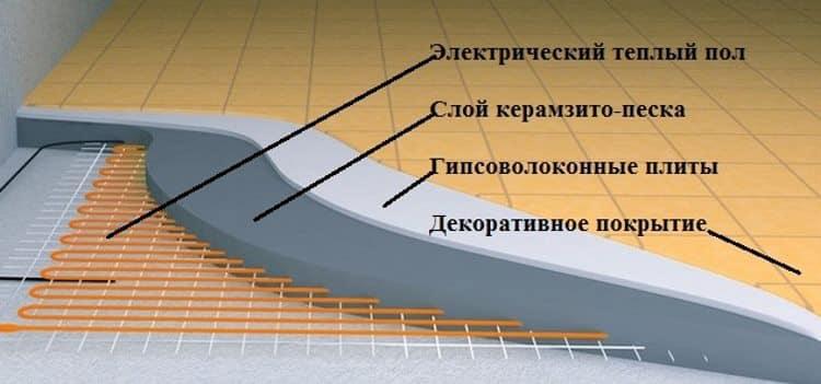 Правильная укладка «сухого» электропола (в разрезе)