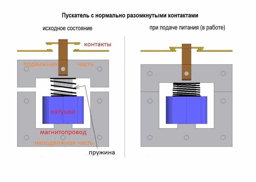 Рис. 2. Принцип действия электромагнитного пускателя
