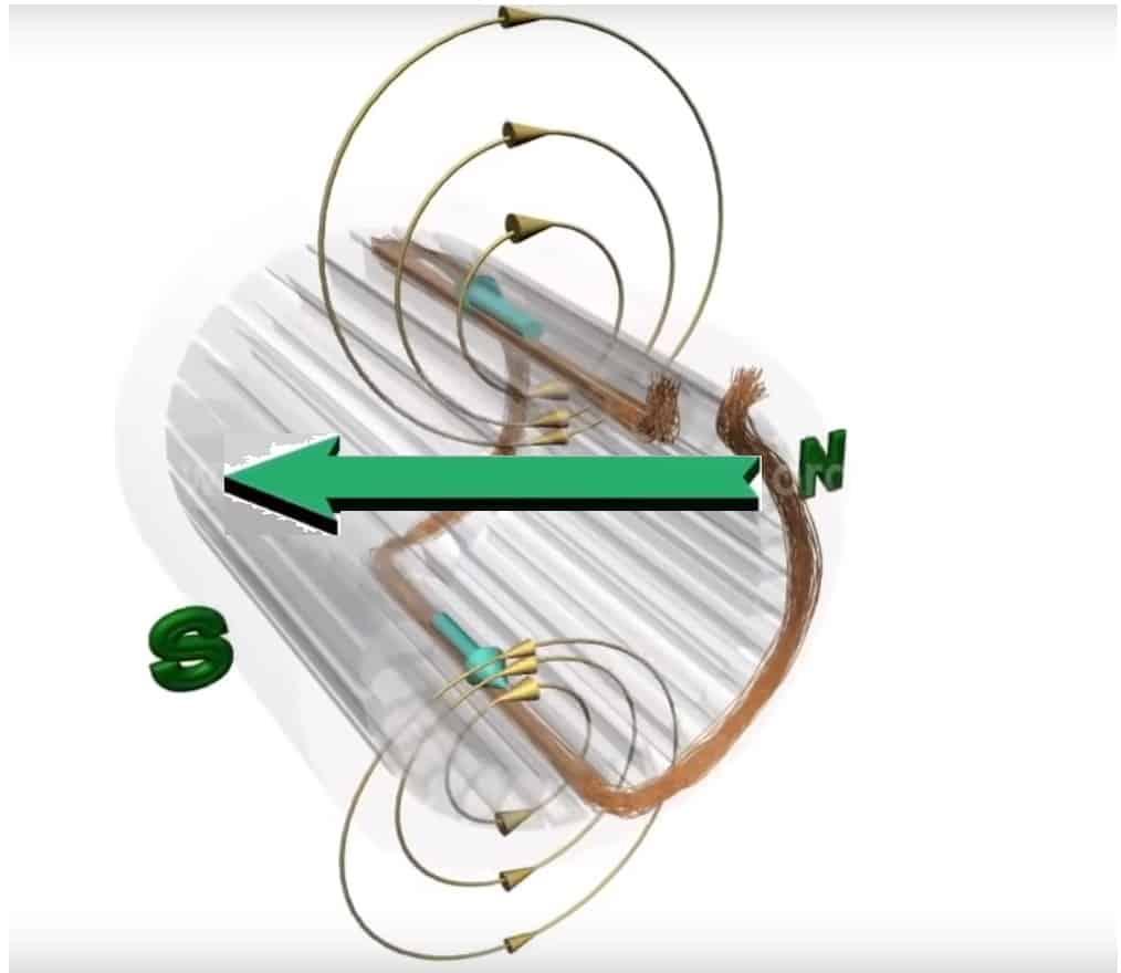 Принцип формирования магнитного потока в статоре