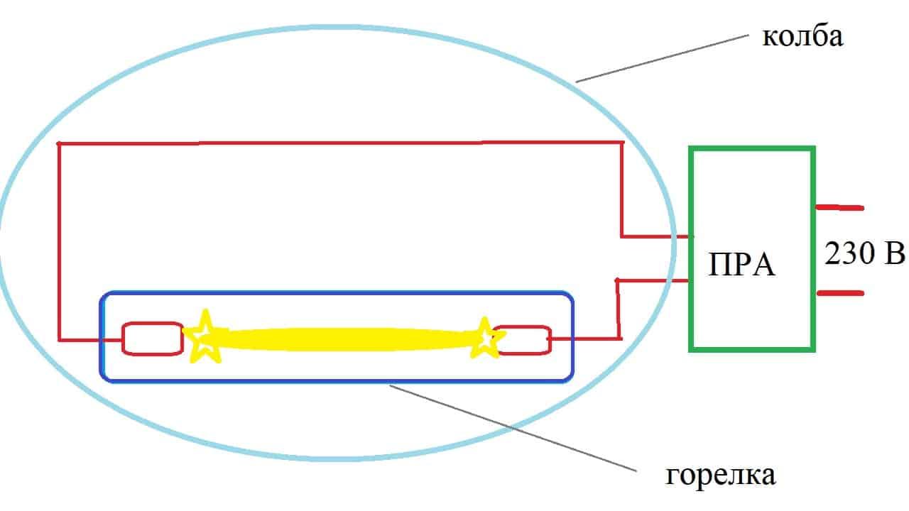 Принцип действия газоразрядной лампы