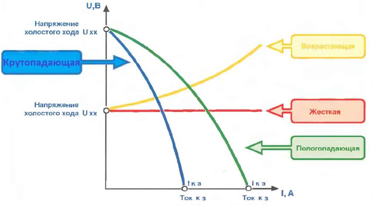 Разделение сварочных выпрямителей по типу вольтамперной характеристики