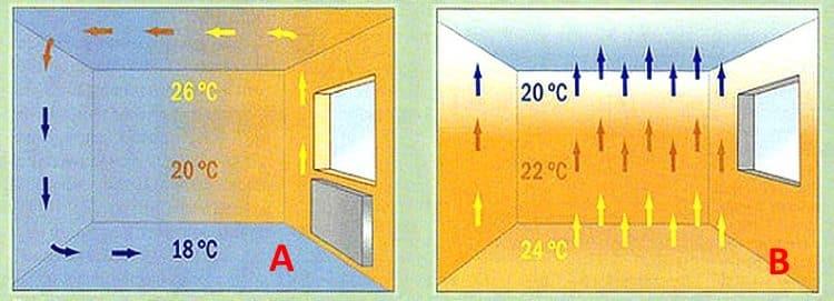 Теплообмен в комнате с центральным отоплением (А) и теплым полом (В)