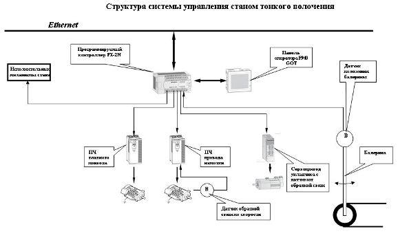 Структура системы управления станком тонкого волочения
