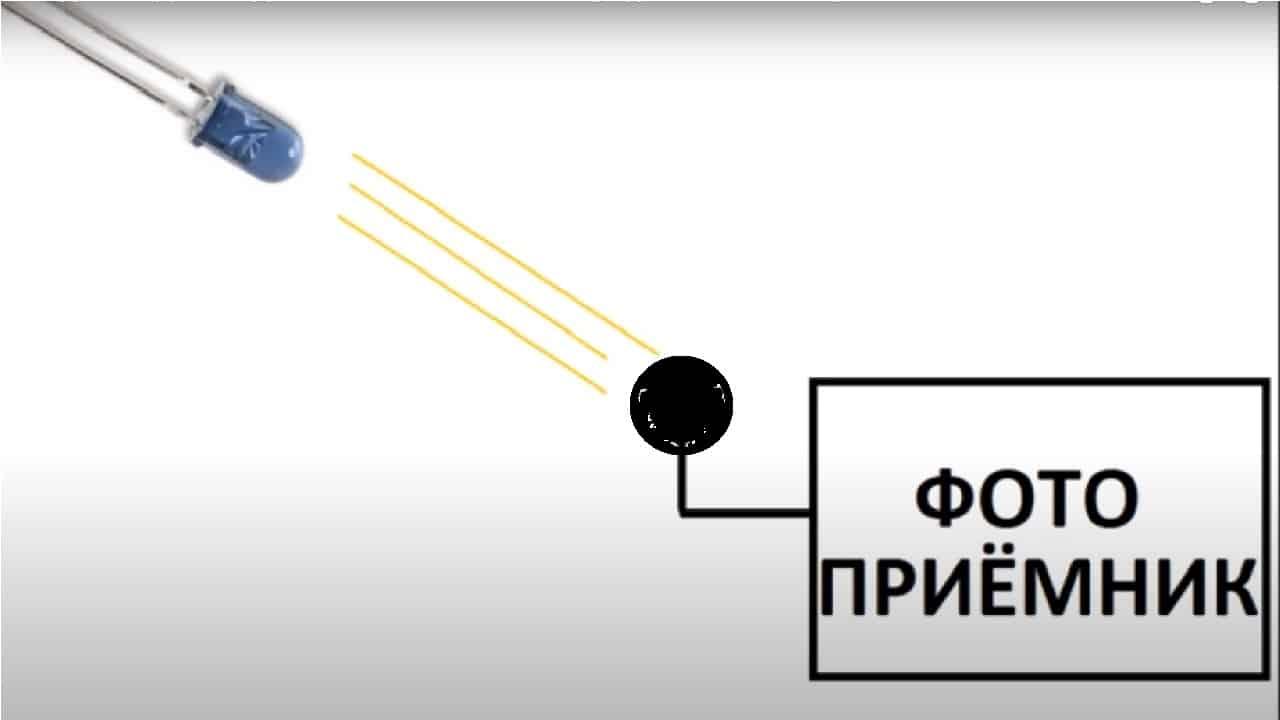 Светодиод в качестве источника освещения