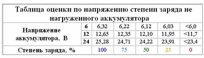 Таблица для определения степени заряда ненагруженного аккумулятора по напряжению