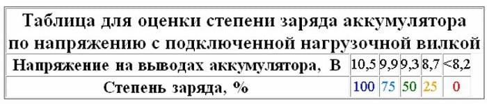 Таблица для определения степени заряда при помощи загрузочной вилки