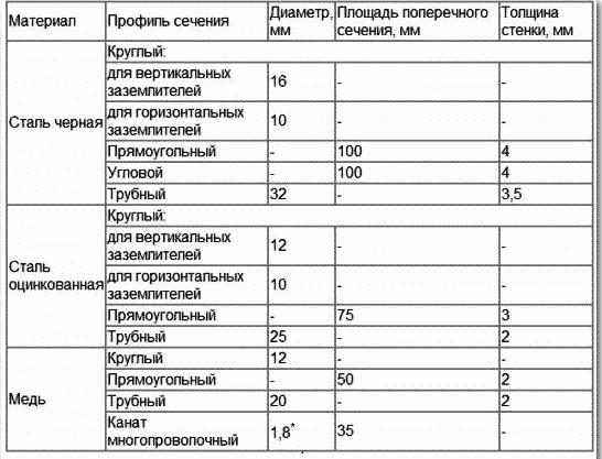 таблица по которой подбираются размеры электродов