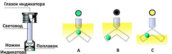 Рисунок 7. Устройство и принцип работы индикаторов заряда