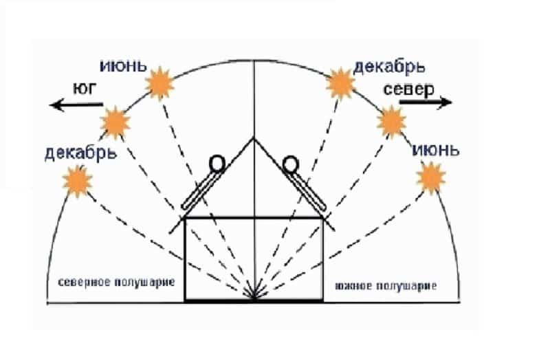 Зависимость положения солнца от времени года