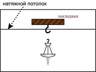 Монтаж навесных ламп