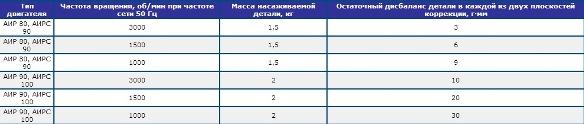 Таблица: настройка балансировки электродвигателей АИР