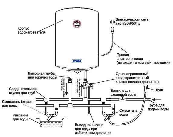 Водонагреватель установка на даче 192