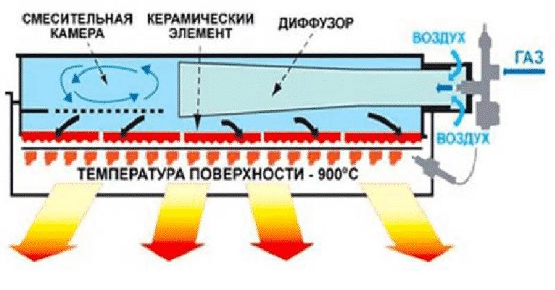 Принцип действия ИК газового обогревателя