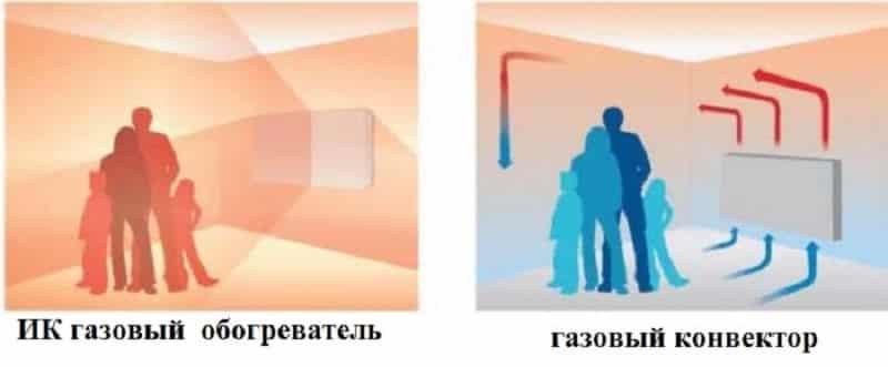 Принципиальная разница в обогреве