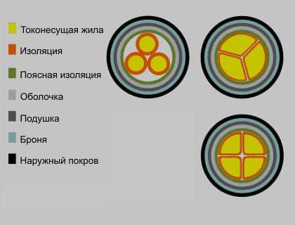 Асбл кабель 10 3х240, 3х120, 3х150