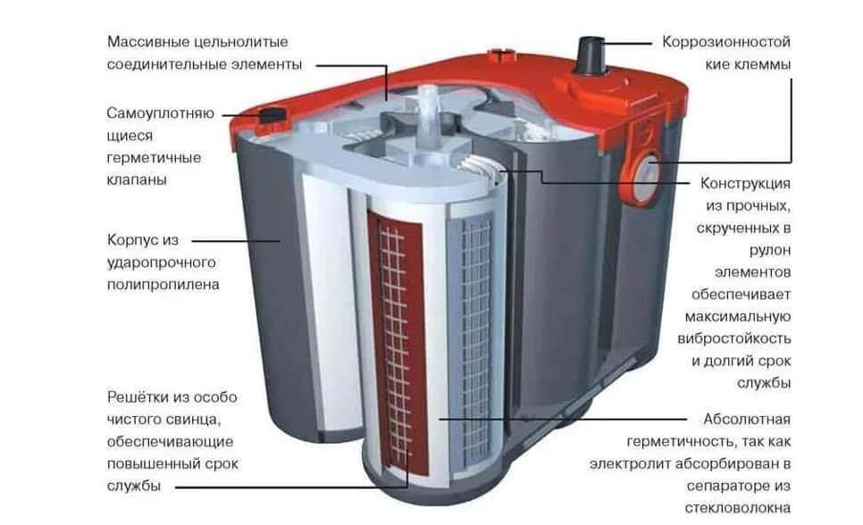 Конструкция гелевого аккумулятора