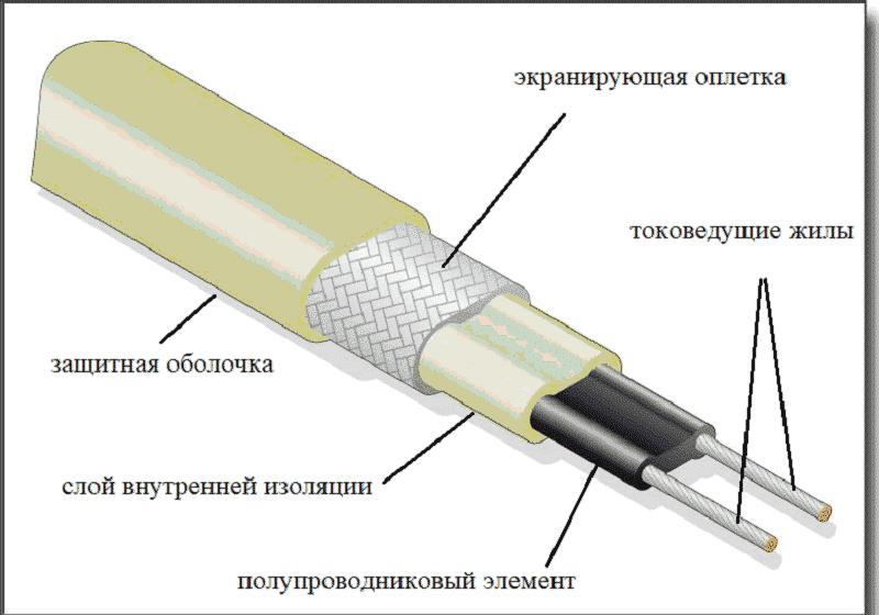 Конструкция саморегулирующегося кабеля
