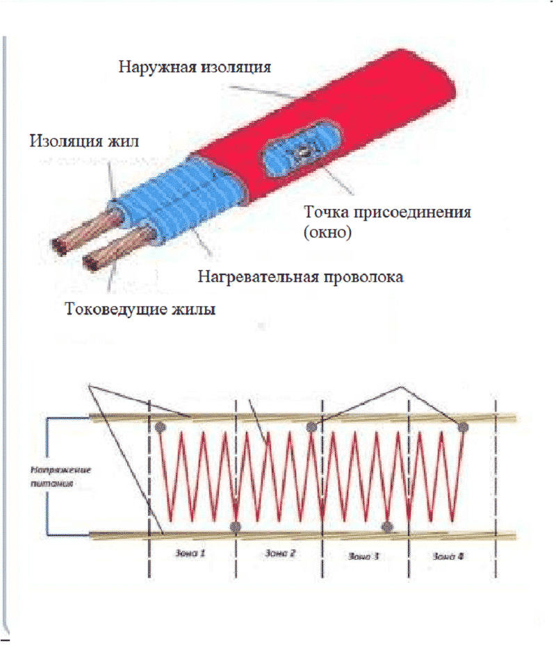 Конструкция зонального кабеля