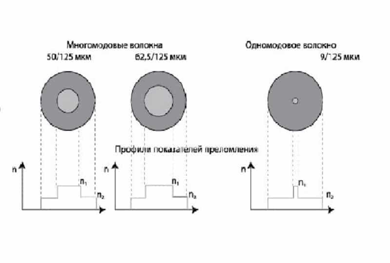 Одномодовый и многомодовый кабель в сечении