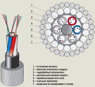Оптический кабель