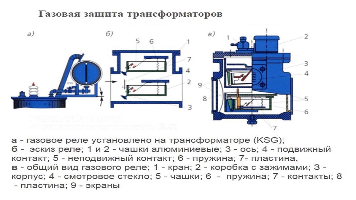 Пример газовой защиты