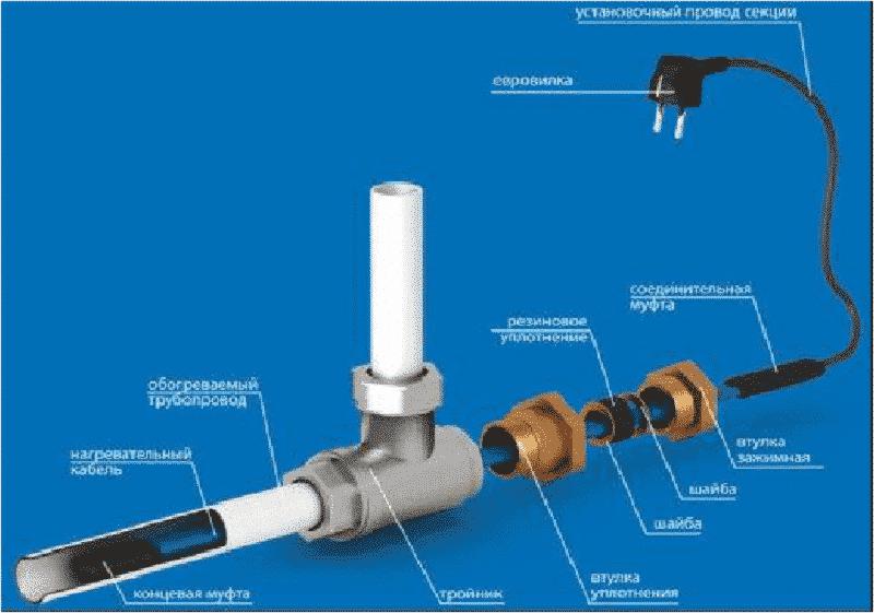 Пример прокладки греющего кабеля внутри трубы