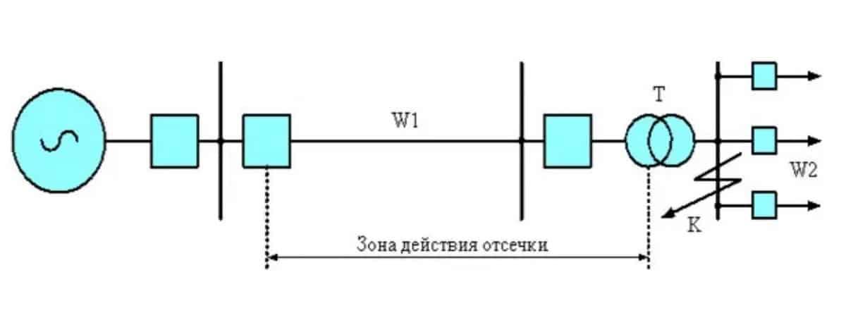 Пример токовой отсечки